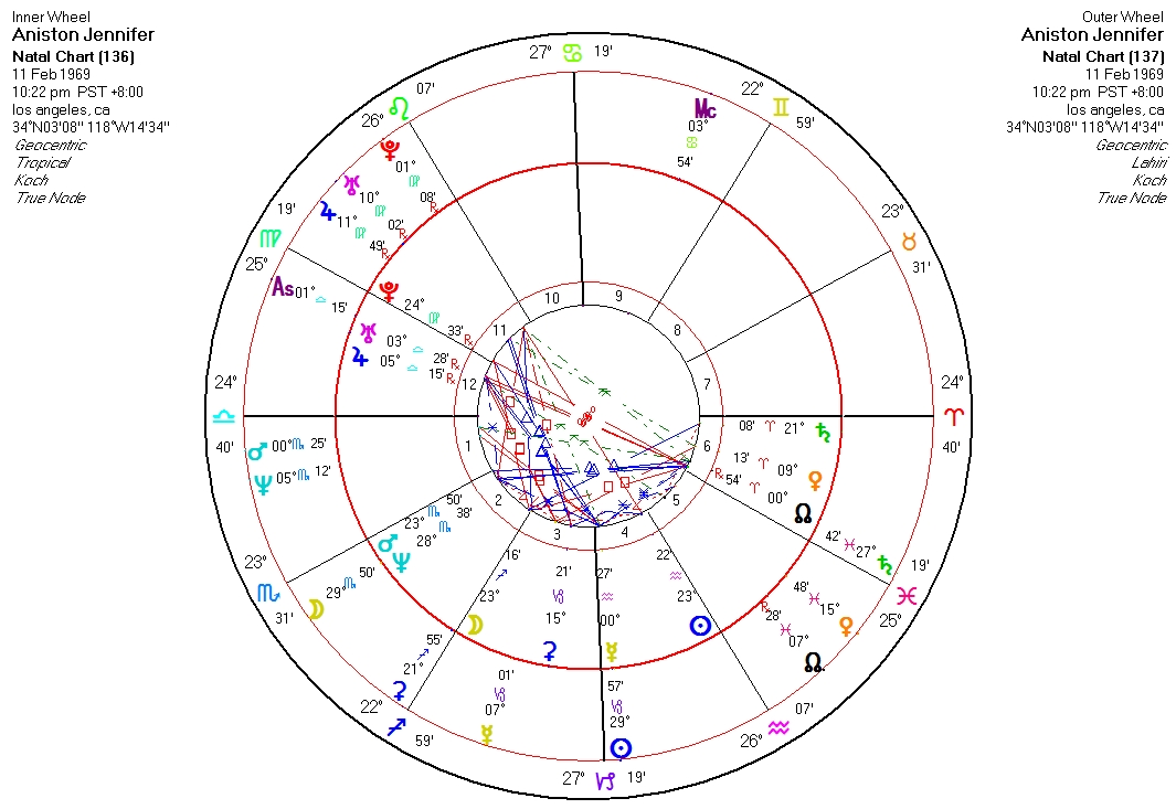 Jennifer Aniston Astrology