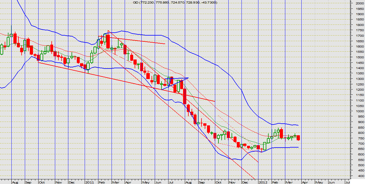 201203_march_wekly_chart