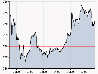 XAA_INTRADAY_20111013