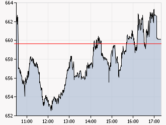 XAA_INTRADAY_20111215