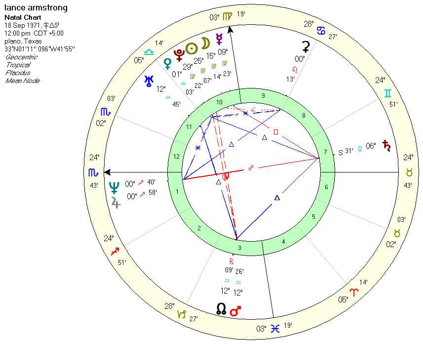 armstrong_chart