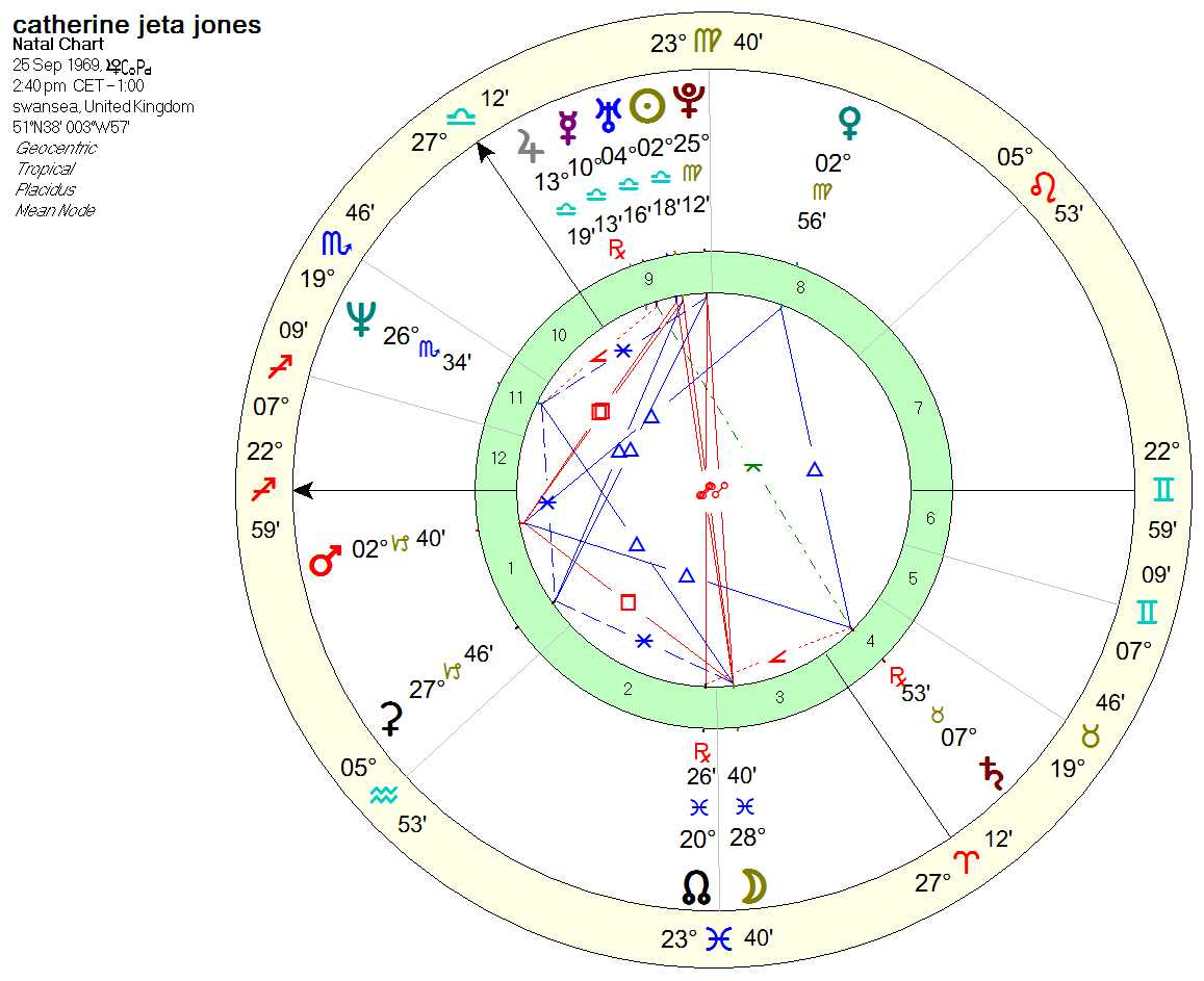 catherine_zeta_jones_chart