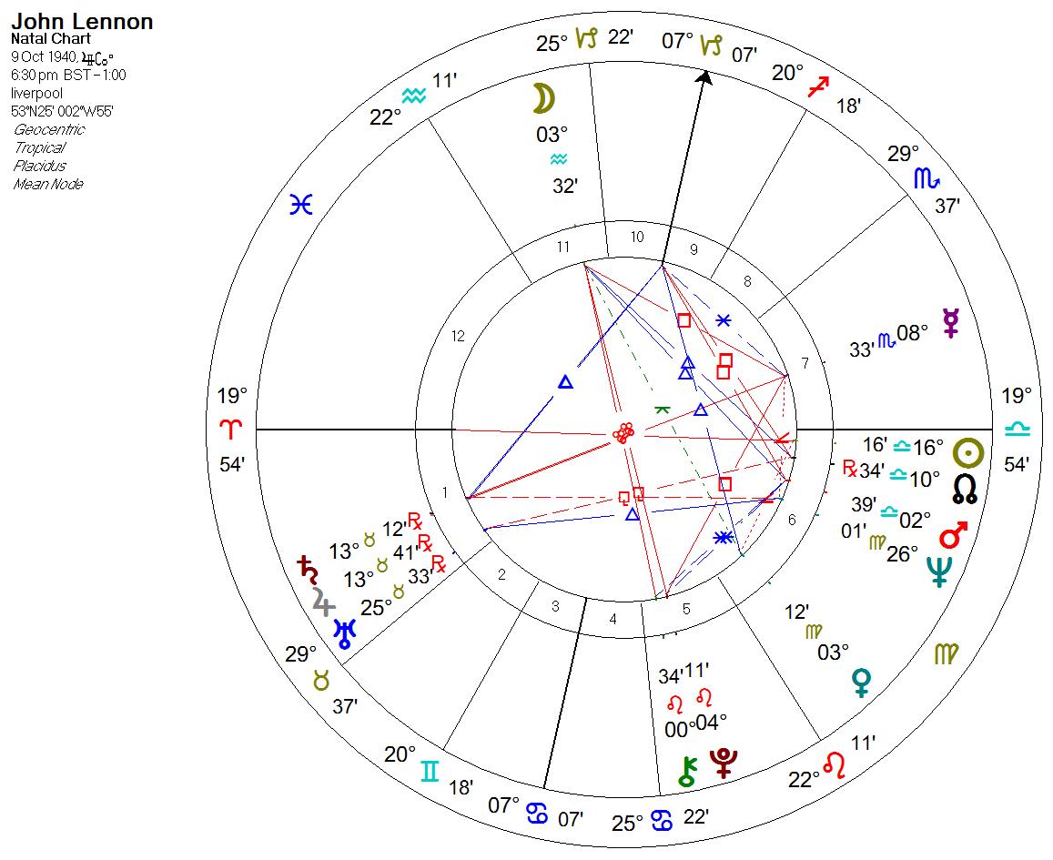 lennon chart