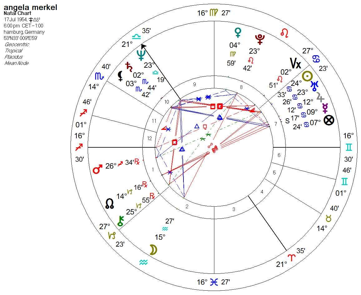 merkel chart