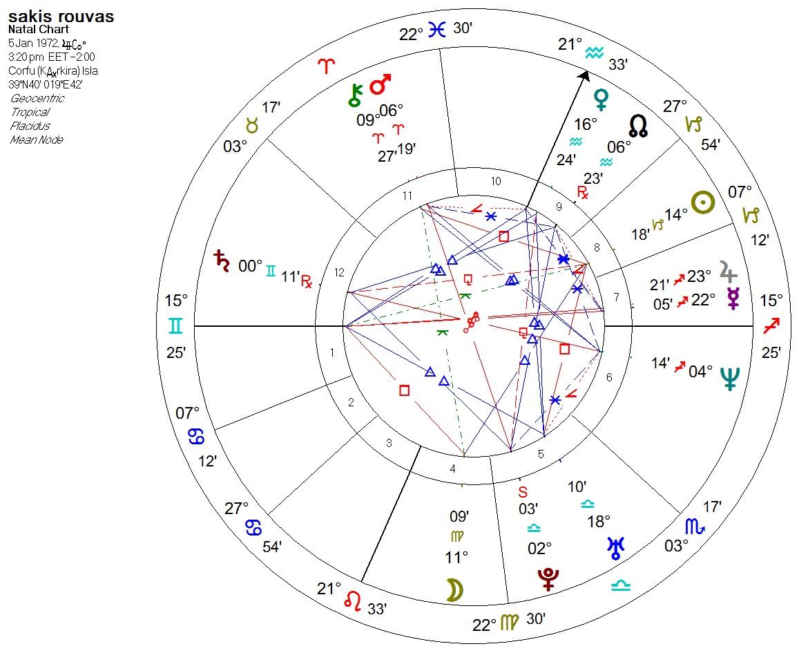 rouvas chart