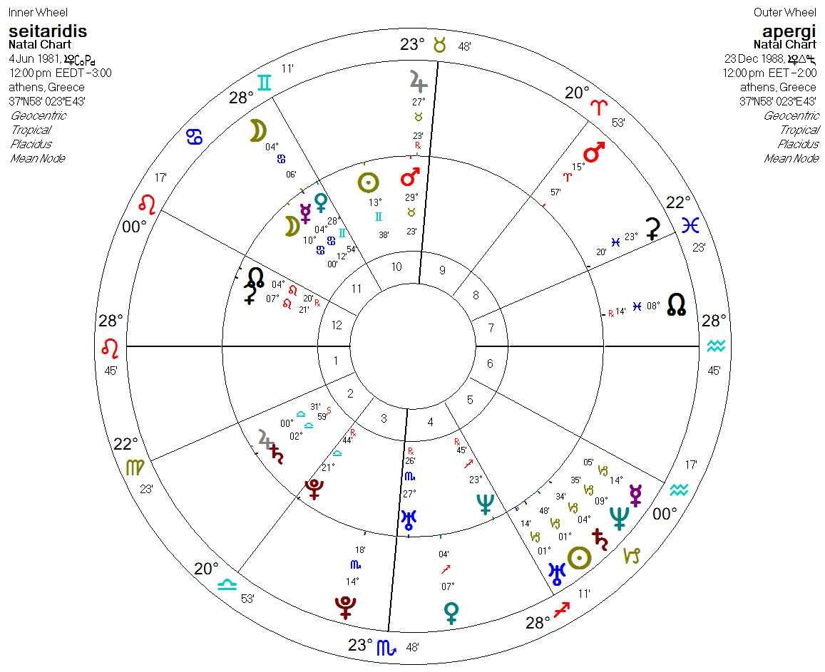 seitaridis - apergi chart