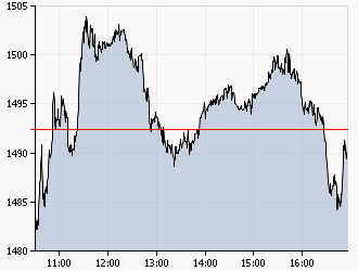 XAA_INTRADAY_20110405