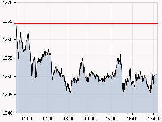 XAA_INTRADAY_20110708