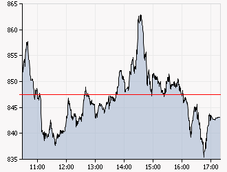 XAA_INTRADAY_20110913