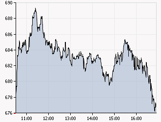 XAA_INTRADAY_20111124