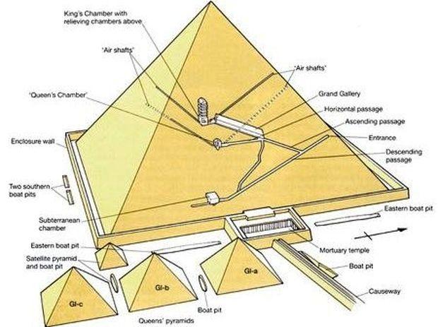 Ερμηνεύοντας τα κρυμμένα σύμβολα της Μεγάλης Πυραμίδας