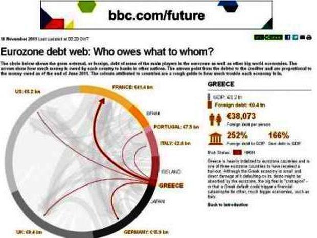 Ποιος χρωστάει σε ποιον!