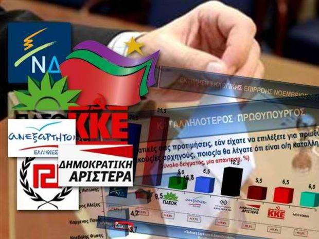 Προβάδισμα 5 μονάδων του ΣΥΡΙΖΑ
